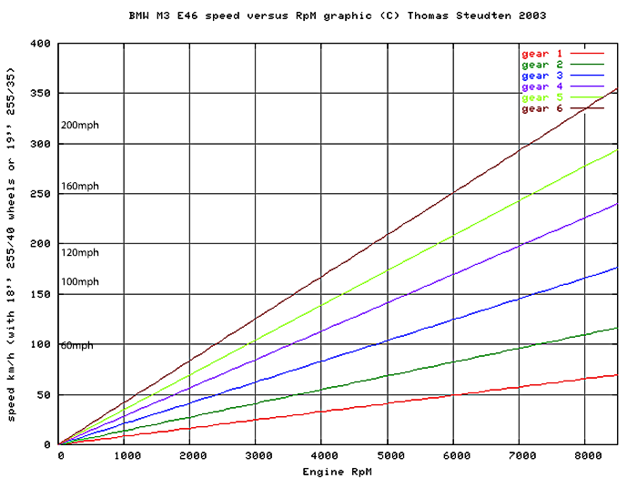 E46 M3 theoretical top speed graph.