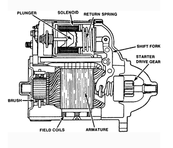 Electric starter motor diagram.